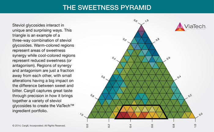 The Sweetness Pyramid