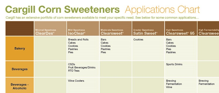 preview corn sweeteners tsf app chart