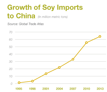 inpage sus soy growth graph