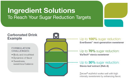 preview sugar reduction ingredient solutions