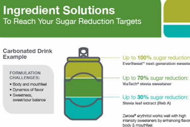Sugar Reduction Infographic