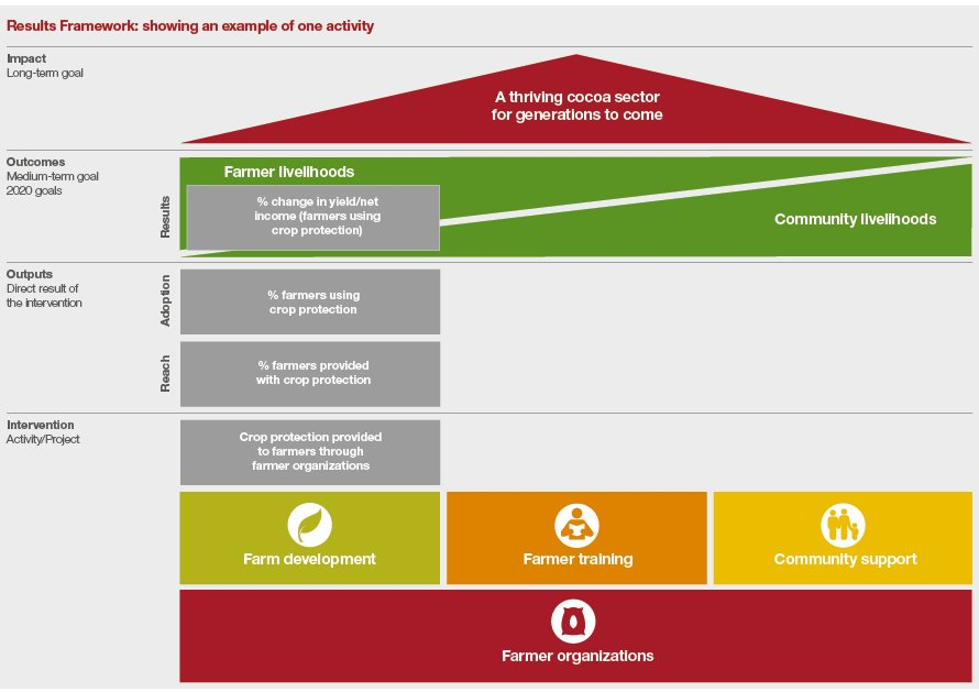 Cocoa Sustainability Results Framework