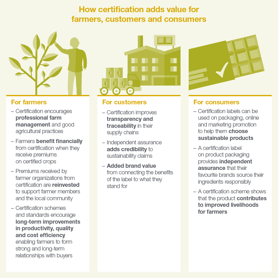 Certification adds value