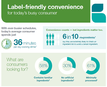 Label-Friendly Convenience Infographic