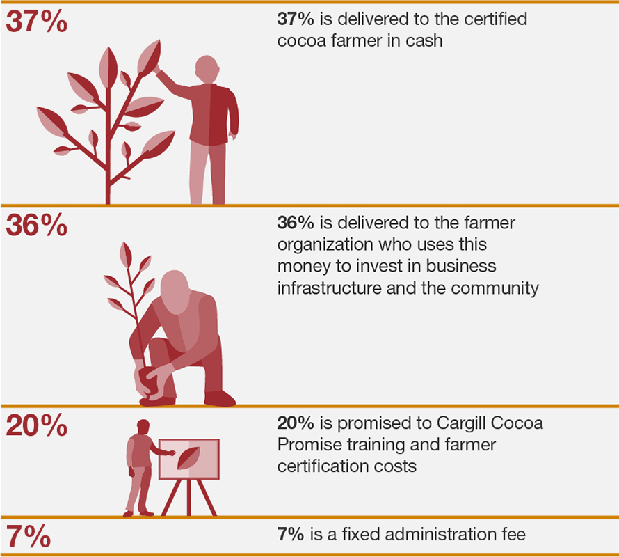 Cargill Cocoa Promise Transparency