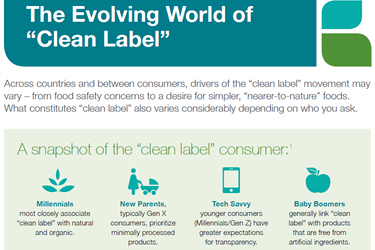 Global Clean Label Infographic