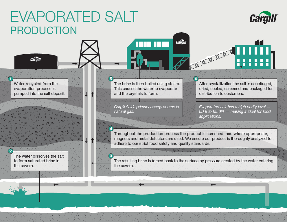 evaporated salt manufacturing