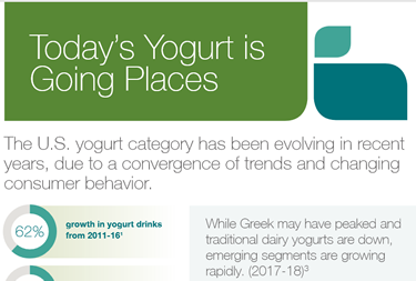 Yogurt Infographic