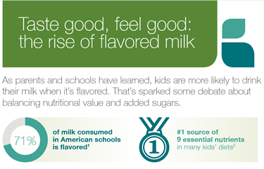 Flavored Milk Infographic