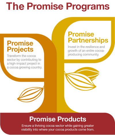 Promise Products Tree