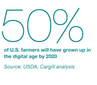 50% of U.S. farmers will have grown up in the digital age by 2020.