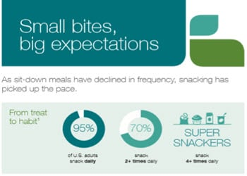 Small Bites - Big Expectations