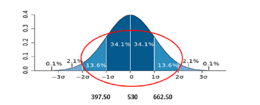 graph with two axis and bell curve