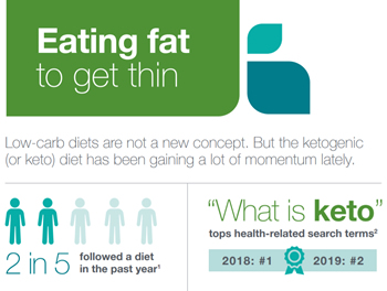 Keto Infographic Download