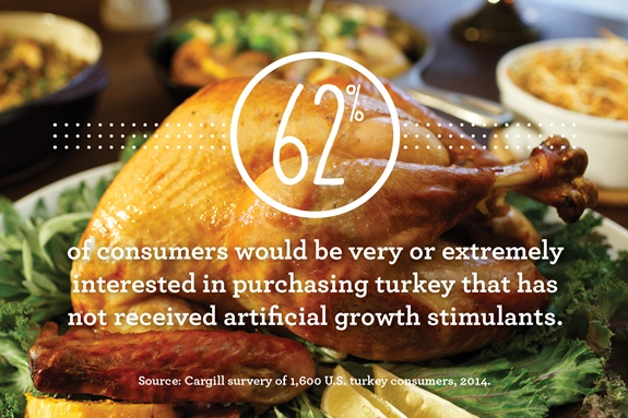 62% of consumers would be very or extremely interested in purchasing turkey that has not received artificial growth stimulants.