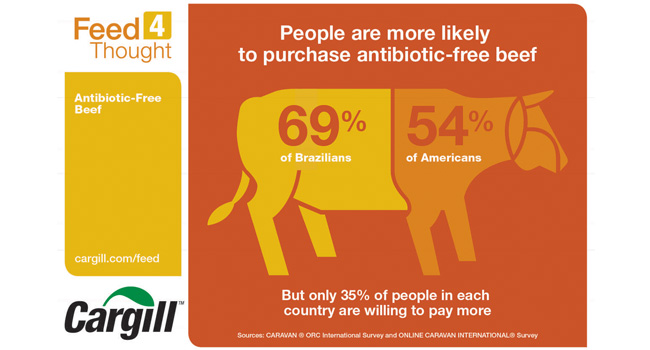 54 percent of Americans and 69 percent of Brazilians favor antibiotic-free beef, while 35 percent in each country willing to pay more.